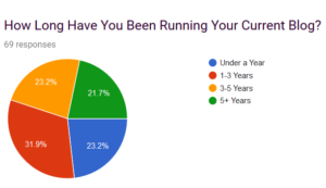 Pie chart asking how long people have been blogging, with 69 results divided up as follows: 23.3% under a year, 31.9% between 1-3 years, 23.2% between 3-5 years, and 21.7% 5+ years